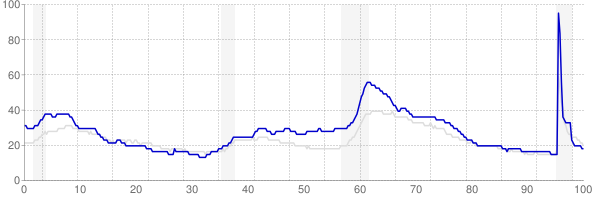 Michigan monthly unemployment rate chart from 1990 to September 2021